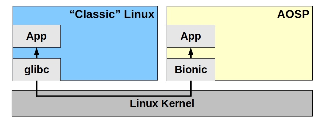 Linux程序移植到Android上
