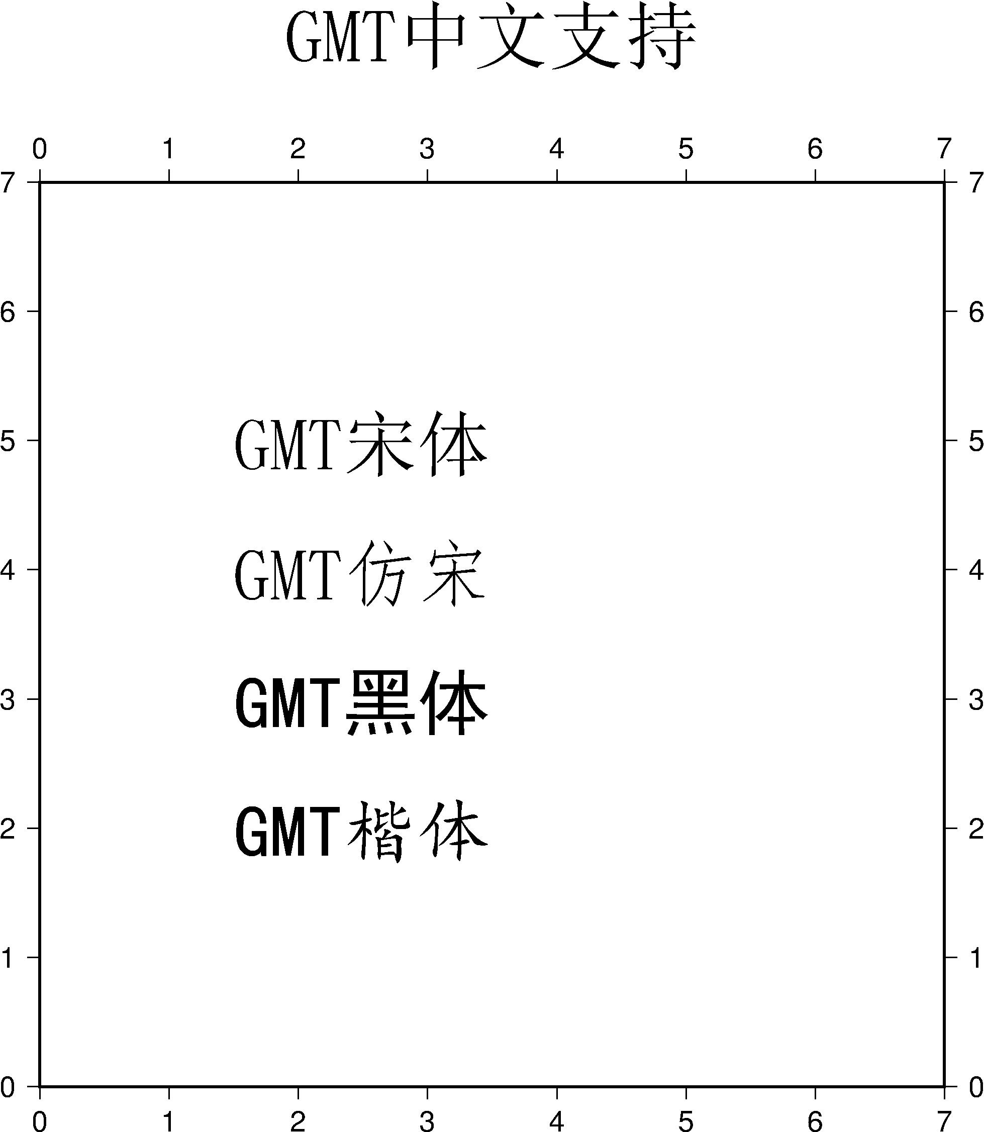 gmt4-chinese