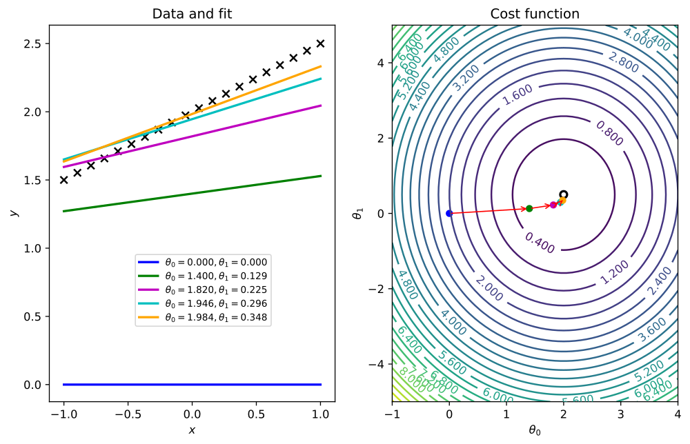 matplotlib pair of graphics showing a cost function searching its optimal value through a gradient descent algorithm