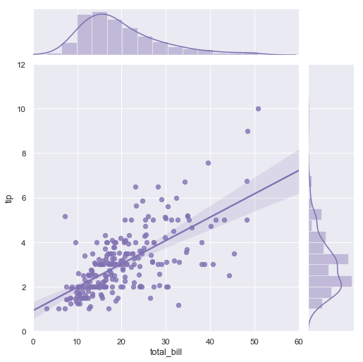 Linear regression visualised with SeaBorn
